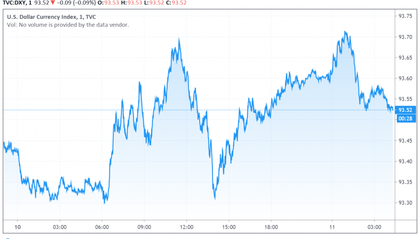 US Dollar Holds on Above Two-Year Low