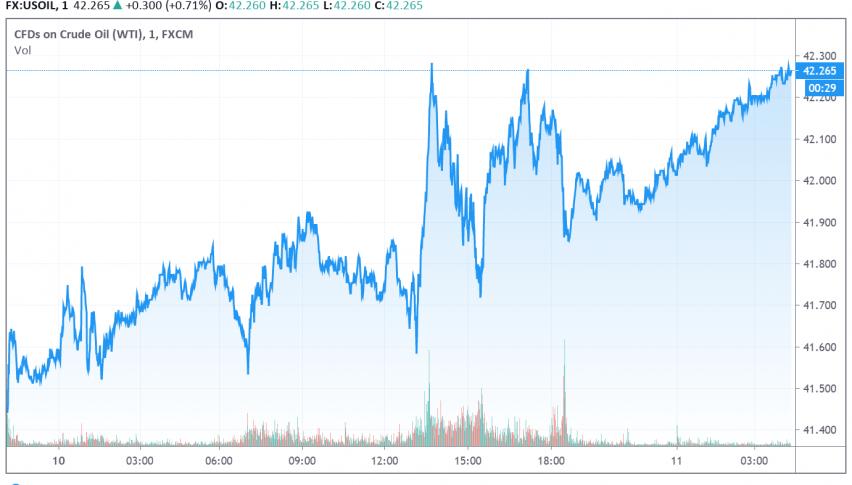 WTI Crude Oil Strengthens Over Hopes For Progress on US Stimulus