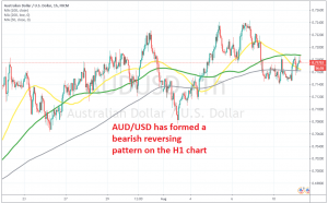 The 100 SMA is stopping AUD/USD from moving higher