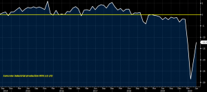 Industrial production remains negative YoY