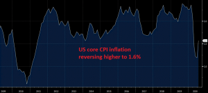 Inflation is recuperating well in the US