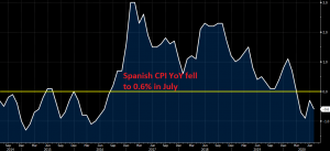 Inflation is declining again in Spain