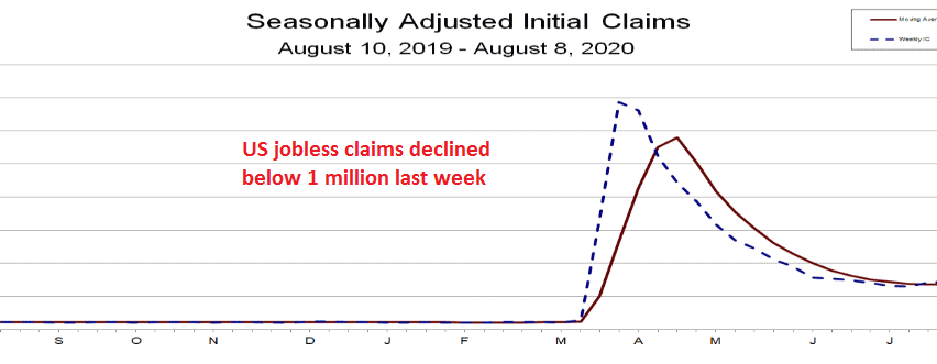 The trend in unemployment claims is bearish