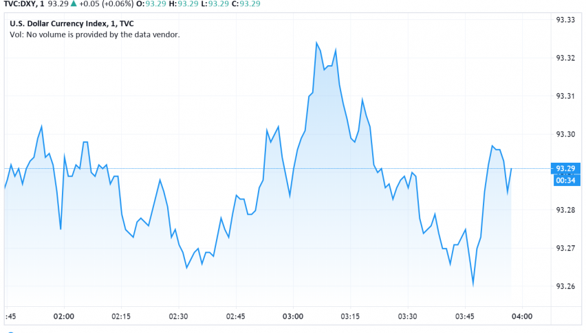 US Dollar Strengthens as Unemployment Claims Fall Below 1 Million