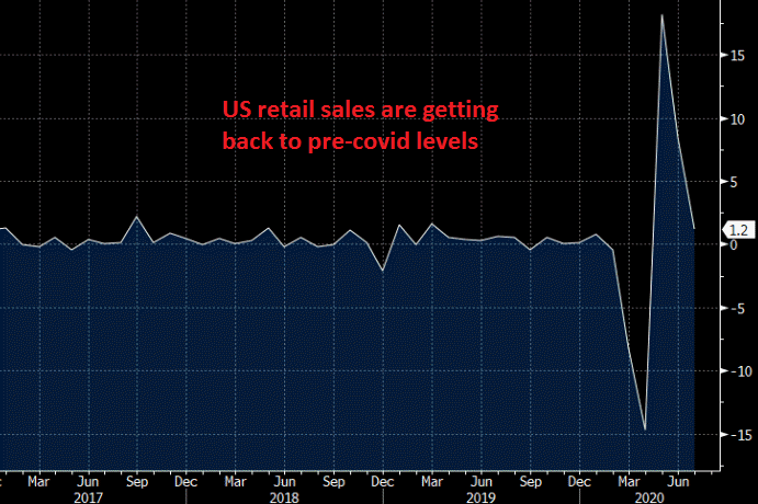 Sales are still strong in the US, with core at 1.9%