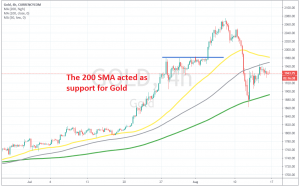 The 100 SMA acted as resistance on the h4 chart