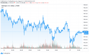 Gold Under Pressure as US-China Tensions Wane