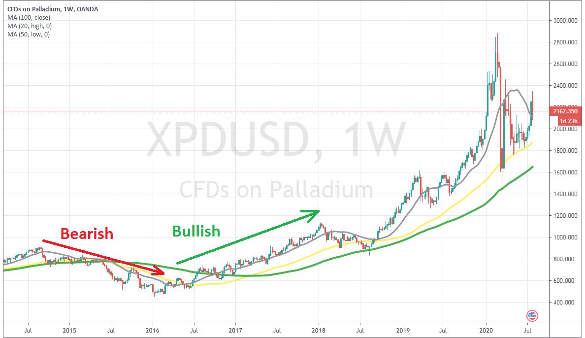 XPD/USD turned bearish first, then bullish
