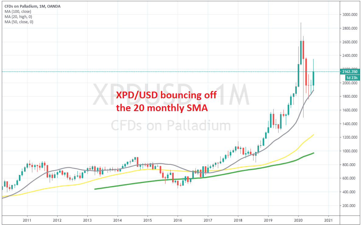Palladium it turning bearish, after retracing lower to the 20 SMA on the monthly chart