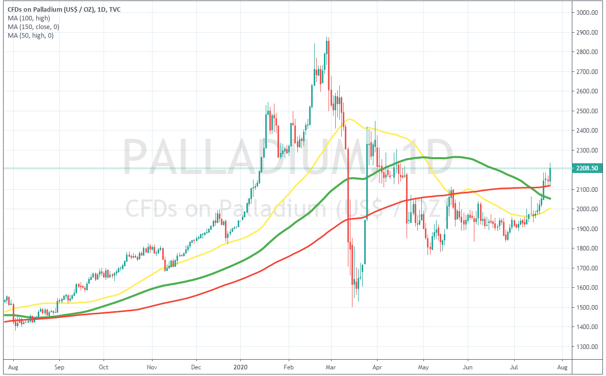 The 150 SMA has turned from resistance into support for the XPD/USD
