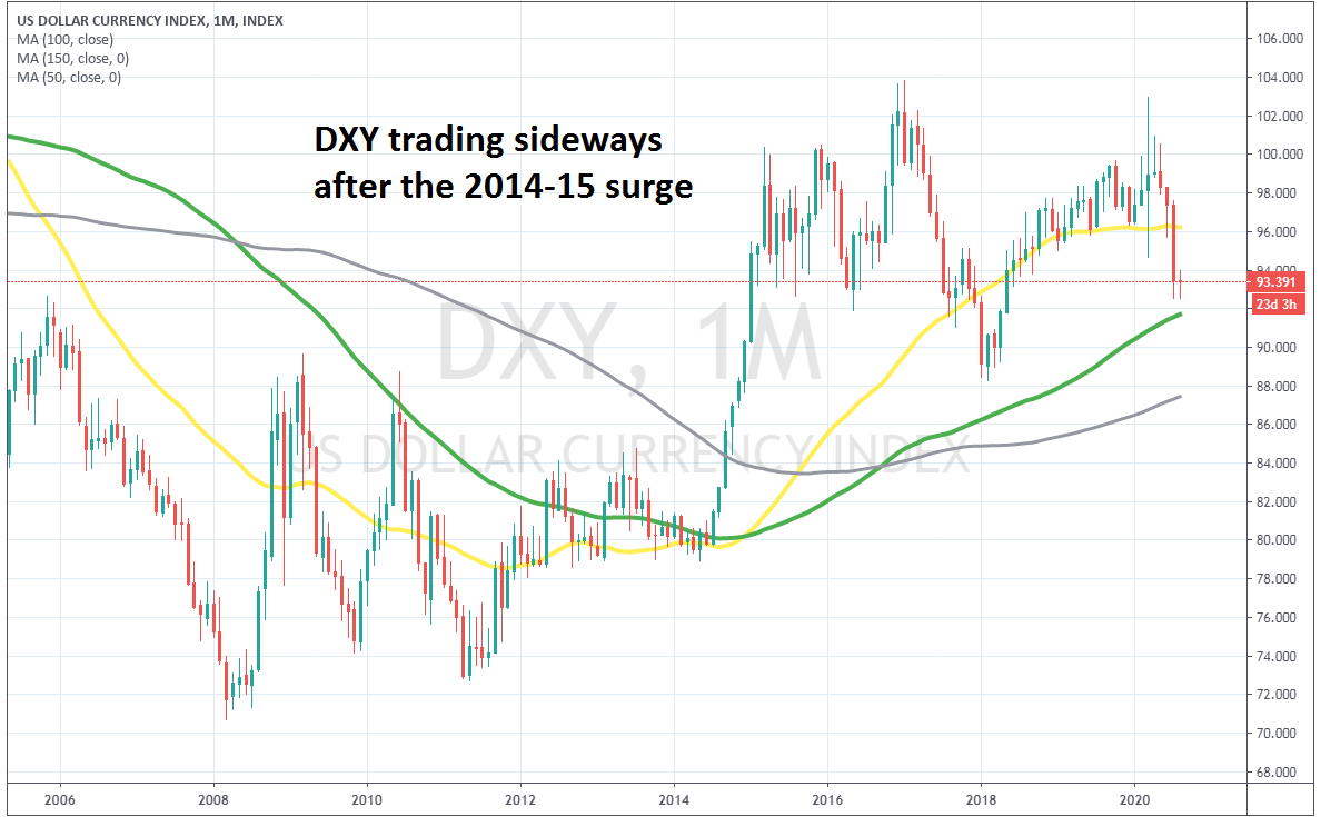 The USD index has been trading sideways since 2015