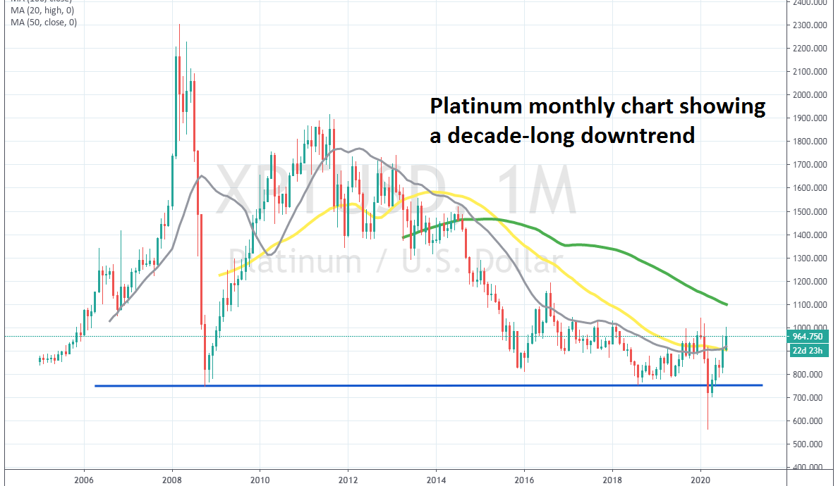 Platinum is on a long-term downtrend, despite the recent retrace higher