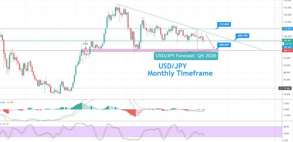 USD/JPY Descending Triangle Pattern, RSI, MACD and 50 EMA – all Suggest Selling