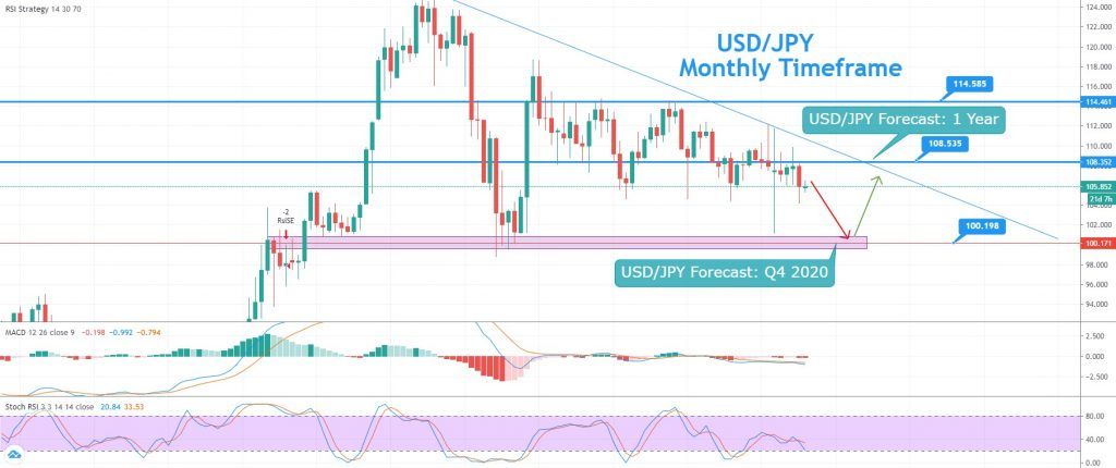 USD/JPY Yearly Forecast – Descending Triangle Pattern