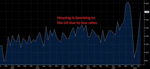 Home starts are surging again in the US