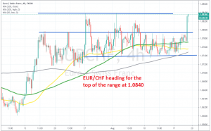 Let's see if the resistance will hold for EUR/CHF