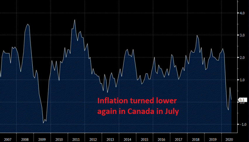 CPI YoY fell to 0.1% in July