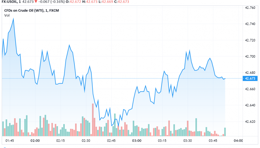 WTI Crude Oil Dips as OPEC+ Warns About Second Wave Impact