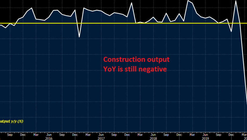 Will take some time for construction YoY to get to pre-covid levels