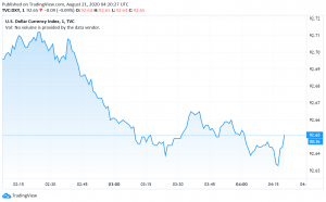 US Dollar Weakens as Economic Recovery Concerns Increase