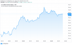 US Dollar Steady as Markets Look to Fed's Annual Symposium