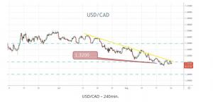 USD/CAD240min
