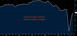 Economic recovery is still going in Germany