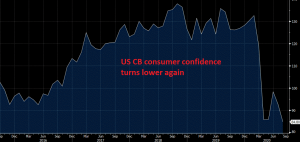 The improvement is over for the consumer confidence