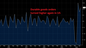 Goods orders point to a sustained economic recovery