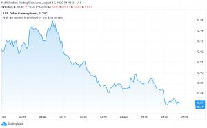 US Dollar Weakens Against Peers as Traders Wait for Jackson Hole Symposium