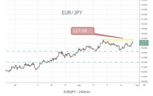 EUR/JPY 240min