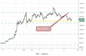 bitcoin 240min