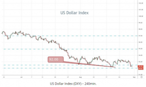 USD index