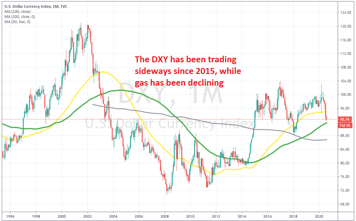 The DXY was trending higher during the '90s
