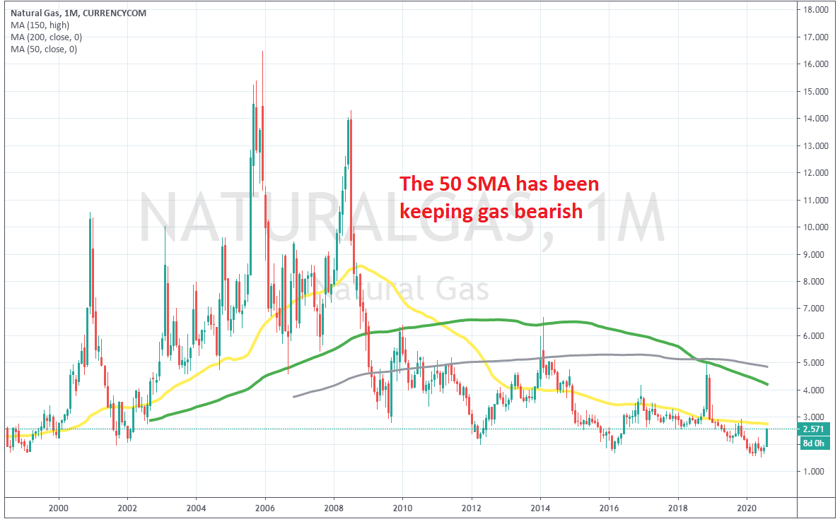 The 150 SMA has provided resistance during periods when retraces were stronger