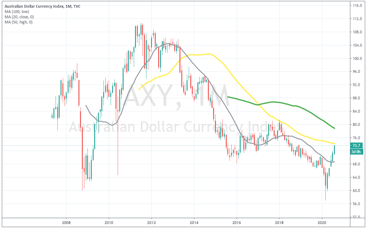 The AXY is still bearish, as long as it remains below the 50 SMA
