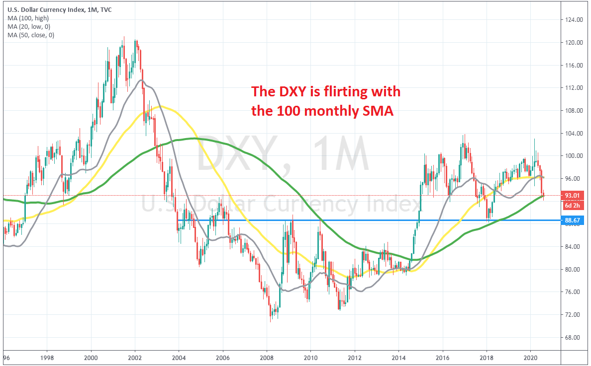The pullback in the DXY seems complete on the monthly chart