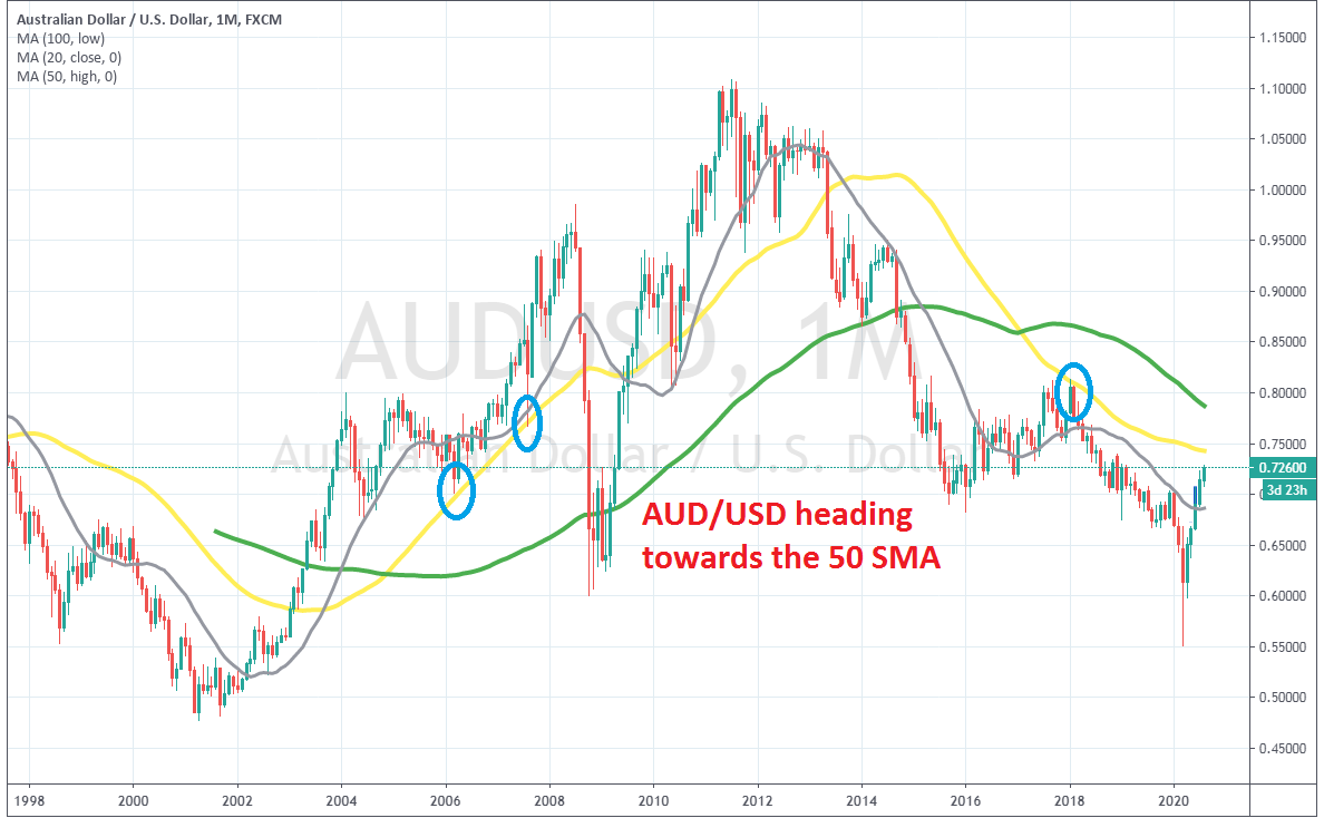 The 50 SMA awaits a surge higher to provide resistance for the AUD/USD