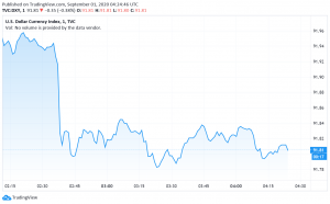 US Dollar Languishes Close to Two-Year Lows Due to a Dovish Fed