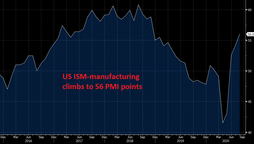 Manufacturing is surging again in the US