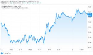 US Dollar Trades Bullish as Manufacturing Activity Surges
