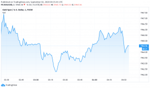 Gold's Safe Haven Appeal Remains Strong Over Hopes For More Stimulus