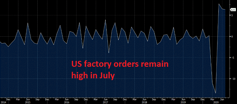 US economy is doing well overall