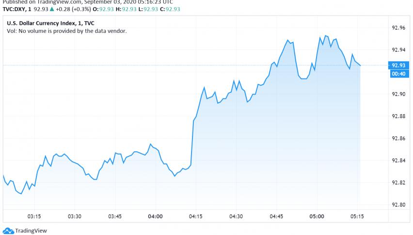 US Dollar Steady Ahead of Key Data Releases