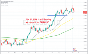Let's see if the 20 SMA will be broken now