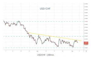 USD/CHF 240min