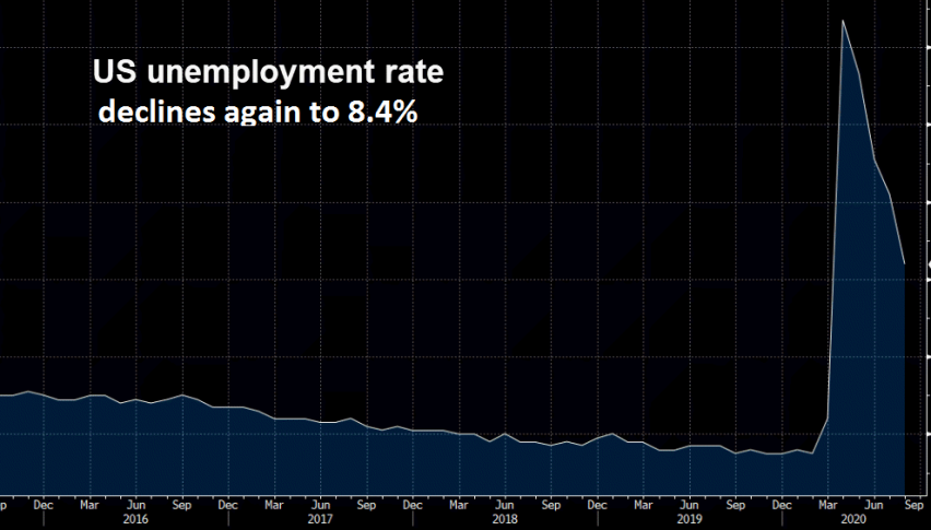 The unemployment rate declines by 1.8%