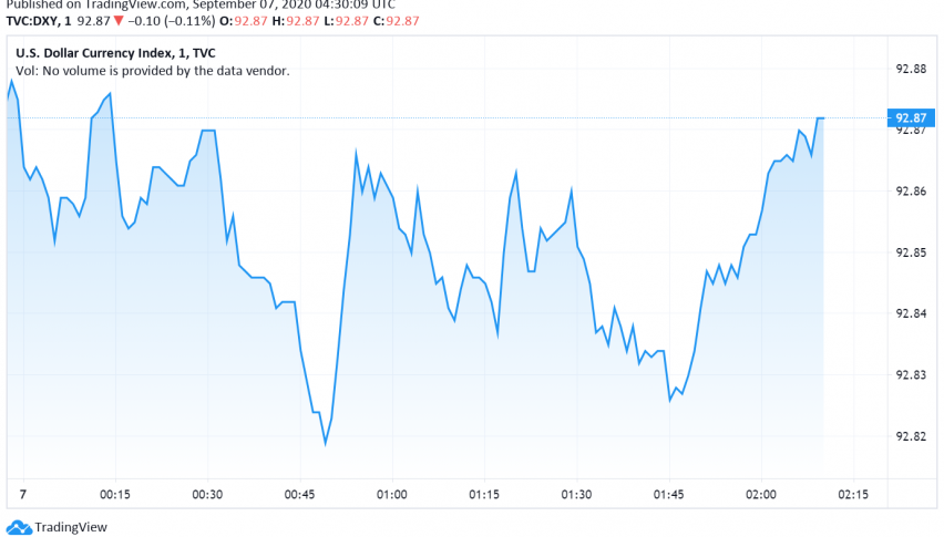 US Dollar Steady on Labor Day - Low Volatility Supports