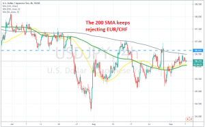 The 50 and 100 SMAs are providing support at the bottom