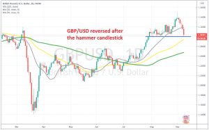The bullish momentum should be over for the GBP